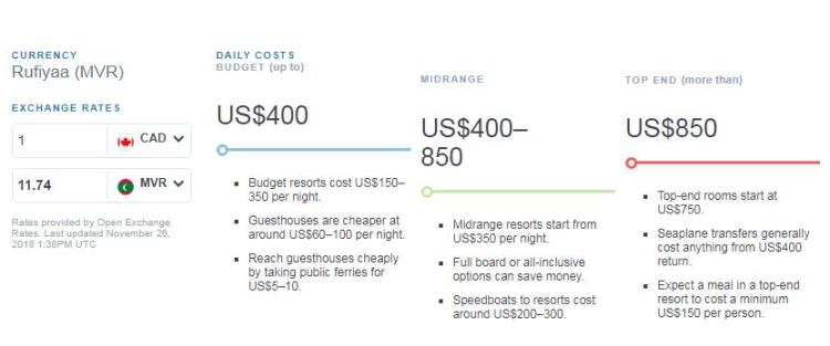 Maldives budget as per Lonely Planet