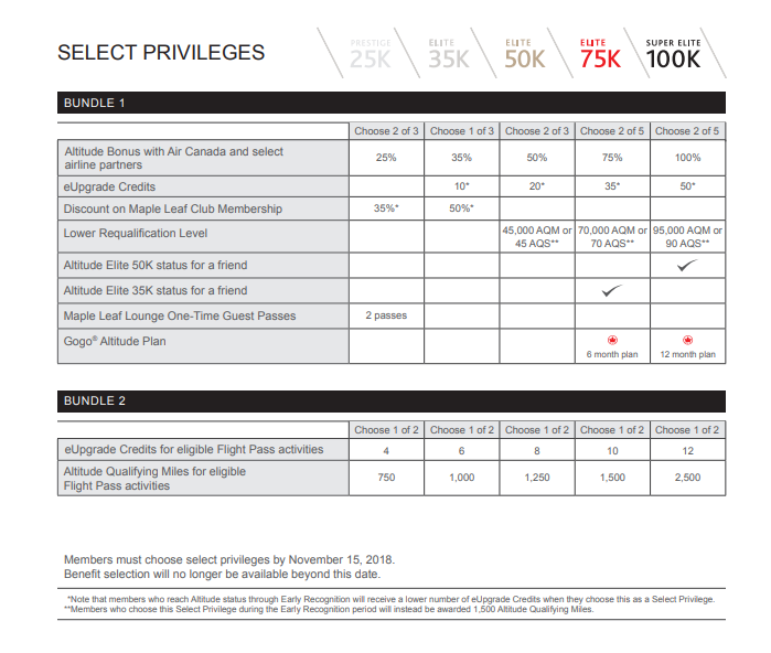 Air Canada 2019 Select Privileges Chart