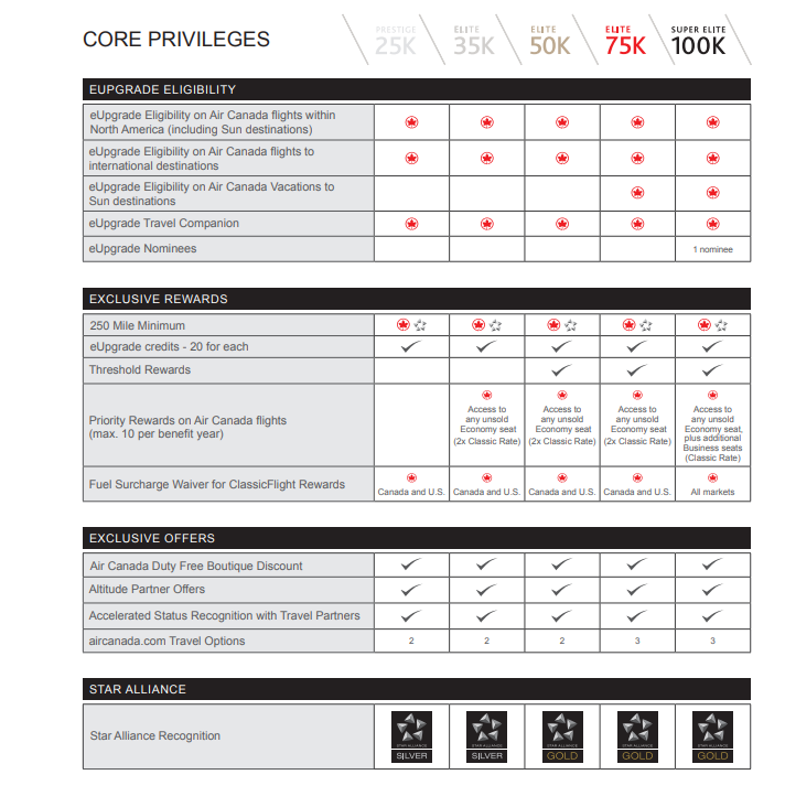 Air Canada 2019 Core Privileges Chart