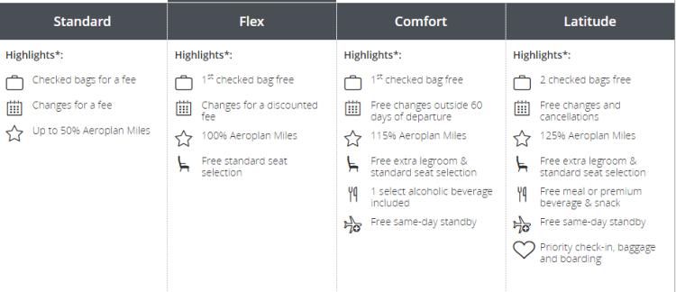 Air Canada Economy Fare Chart 2019