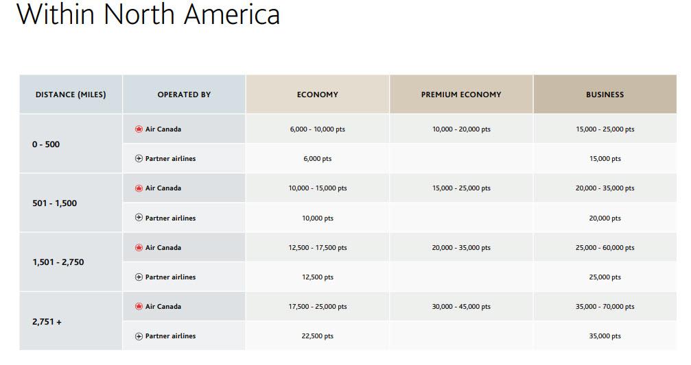 The new Aeroplan North America Reward Chart